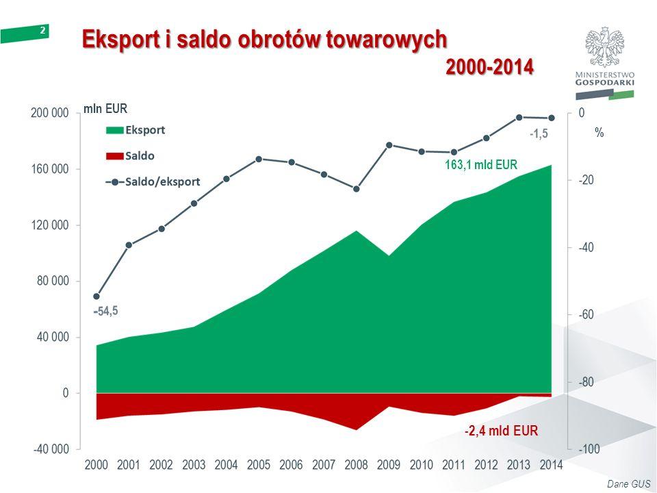 2 Eksport i saldo obrotów towarowych 2000-2014 Dane GUS -2,4 mld EUR 163,1 mld EUR % mln EUR