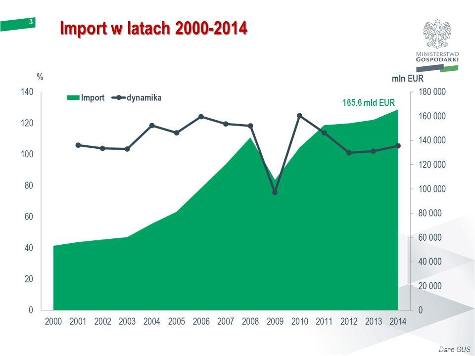3 Import w latach 2000-2014 Dane GUS % mln EUR 165,6 mld EUR