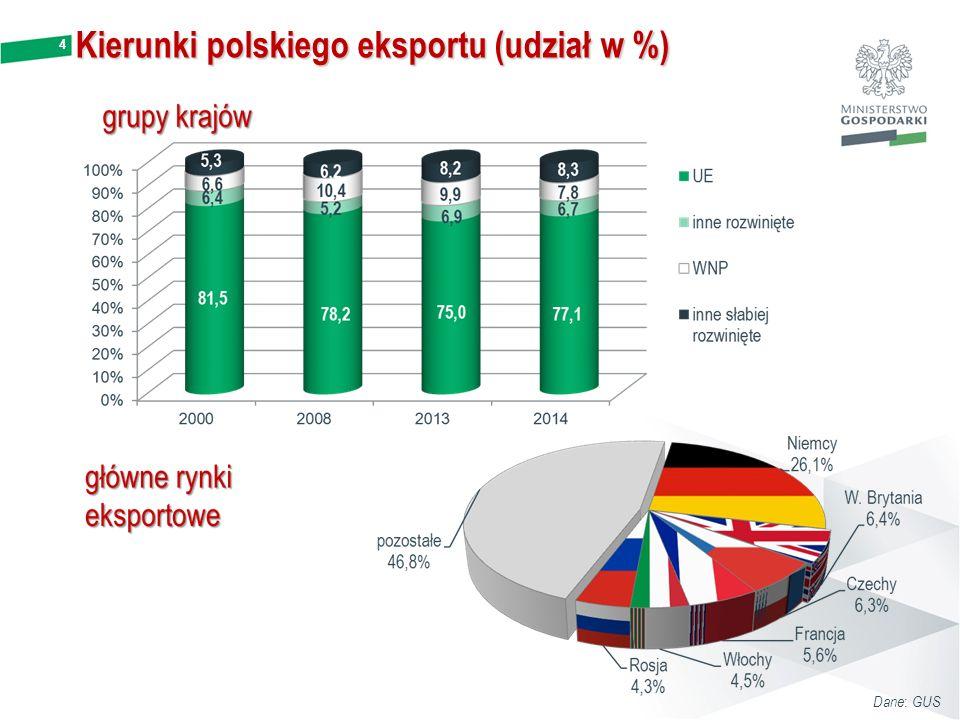 4 Kierunki polskiego eksportu (udział w %) Dane : GUS