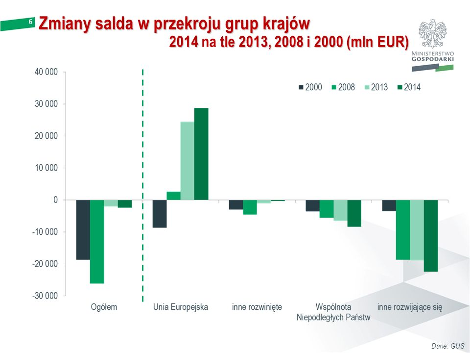 6 Zmiany salda w przekroju grup krajów 2014 tle 2013, 2008 i 2000 (mln EUR) 2014 na tle 2013, 2008 i 2000 (mln EUR) Dane: GUS