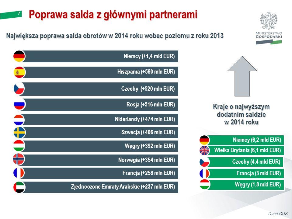 7 Poprawa salda z głównymi partnerami Największa poprawa salda obrotów w 2014 roku wobec poziomu z roku 2013 Kraje o najwyższym dodatnim saldzie w 2014 roku Zjednoczone Emiraty Arabskie (+237 mln EUR) Hiszpania (+590 mln EUR) Niemcy (+1,4 mld EUR) Czechy (+520 mln EUR) Rosja (+516 mln EUR) Niderlandy (+474 mln EUR) Szwecja (+406 mln EUR) Węgry (+392 mln EUR) Norwegia (+354 mln EUR) Francja (+258 mln EUR) Niemcy (6,2 mld EUR) Wielka Brytania (6,1 mld EUR) Czechy (4,4 mld EUR) Francja (3 mld EUR) Węgry (1,8 mld EUR) Dane GUS