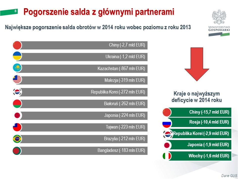 8 Pogorszenie salda z głównymi partnerami Największe pogorszenie salda obrotów w 2014 roku wobec poziomu z roku 2013 Kraje o najwyższym deficycie w 2014 roku Chiny (-15,7 mld EUR) Rosja (-10,4 mld EUR) Republika Korei (-2,9 mld EUR) Japonia (-1,9 mld EUR) Włochy (-1,6 mld EUR) Dane GUS Chiny (-2,7 mld EUR) Ukraina (-1,2 mld EUR) Kazachstan (-867 mln EUR) Malezja (-319 mln EUR) Republika Korei (-272 mln EUR) Białoruś (-262 mln EUR) Japonia (-224 mln EUR) Tajwan (-223 mln EUR) Brazylia (-212 mln EUR) Bangladesz (-183 mln EUR)
