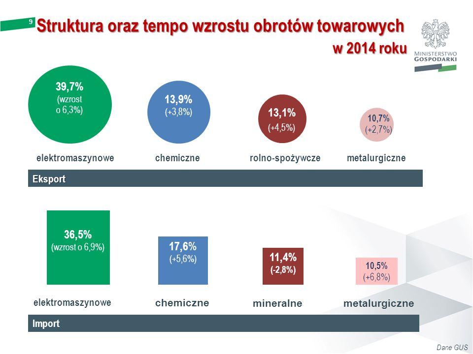 10 Dane GUS Towary dominujące w polskim eksporcie mld EURudział Całkowity eksport z Polski163,1100,0% 1Części i akcesoria do pojazdów silnikowych7,94,9% 2Meble7,64,7% 3Pojazdy4,93,0% 4Aparatura odbiorcza dla telewizji4,02,5% 5Aparatura do telefonii i telegrafii przewodowej3,62,2% mln EURudział Całkowity import do Polski165,6100,0% 1Oleje ropy naftowej i oleje z minerałów bitumicznych, surowe12,87,7% 2Części i akcesoria do pojazdów silnikowych4,82,9% 3Pojazdy4,52,7% 4Leki3,42,0% 5Aparatura do telefonii i telegrafii przewodowej2,81,7% Towary dominujące w obrotach handlowych Polski w 2014 roku w 2014 roku Towary dominujące w polskim imporcie