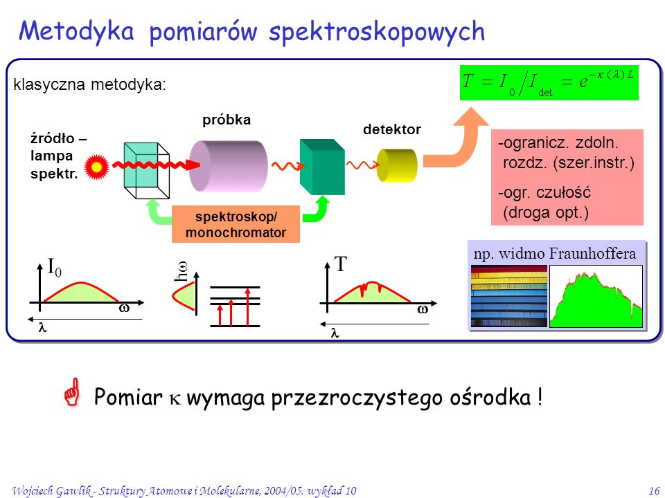 Wojciech Gawlik - Struktury Atomowe i Molekularne, 2004/05. wykład 1016 Metodyka ħħ -ogranicz. zdoln. rozdz. (szer.instr.) -ogr. czułość (droga opt.