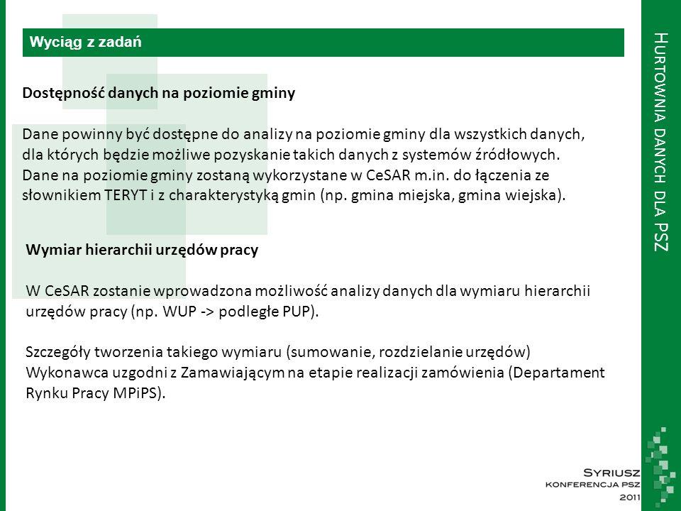 H URTOWNIA DANYCH DLA PSZ Dane i analizy Aplikacja Centralna Aplikacja Słownikowa CeSAR Zatrudnienie Cudzoziemców Syriusz Std.