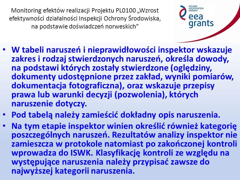 """Monitoring efektów realizacji Projektu PL0100 """"Wzrost efektywności działalności Inspekcji Ochrony Środowiska, na podstawie doświadczeń norweskich W tabeli naruszeń i nieprawidłowości inspektor wskazuje zakres i rodzaj stwierdzonych naruszeń, określa dowody, na podstawi których zostały stwierdzone (oględziny, dokumenty udostępnione przez zakład, wyniki pomiarów, dokumentacja fotograficzna), oraz wskazuje przepisy prawa lub warunki decyzji (pozwolenia), których naruszenie dotyczy."""
