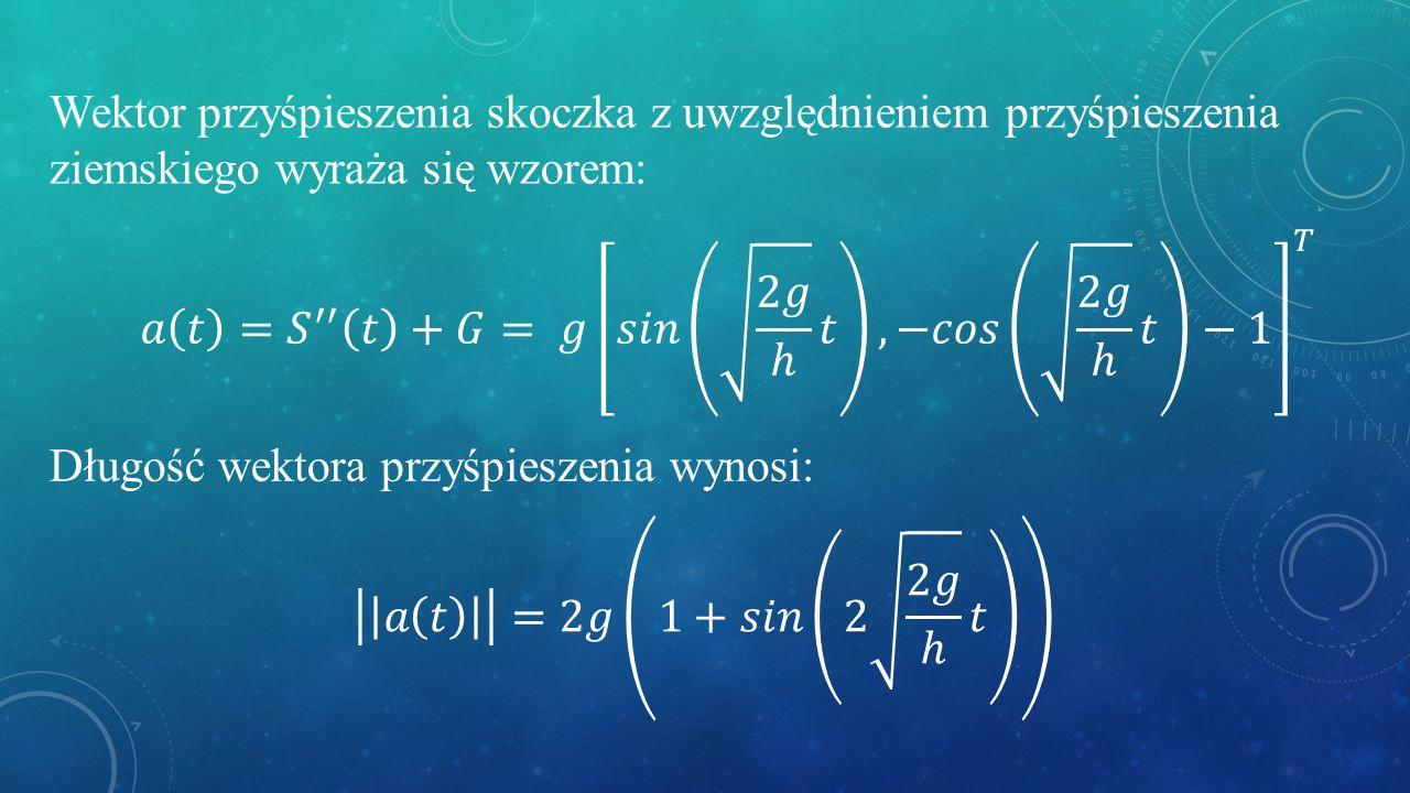 Wektor przyśpieszenia skoczka z uwzględnieniem przyśpieszenia ziemskiego wyraża się wzorem: Długość wektora przyśpieszenia wynosi:
