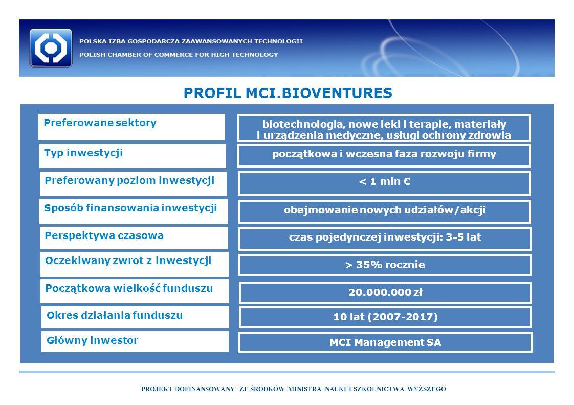 PROJEKT DOFINANSOWANY ZE ŚRODKÓW MINISTRA NAUKI I SZKOLNICTWA WYŻSZEGO PROFIL MCI.BIOVENTURES Preferowane sektory Typ inwestycji Preferowany poziom inwestycji Sposób finansowania inwestycji Perspektywa czasowa Oczekiwany zwrot z inwestycji Początkowa wielkość funduszu Okres działania funduszu Główny inwestor biotechnologia, nowe leki i terapie, materiały i urządzenia medyczne, usługi ochrony zdrowia początkowa i wczesna faza rozwoju firmy < 1 mln € obejmowanie nowych udziałów/akcji czas pojedynczej inwestycji: 3-5 lat > 35% rocznie 20.000.000 zł 10 lat (2007-2017) MCI Management SA
