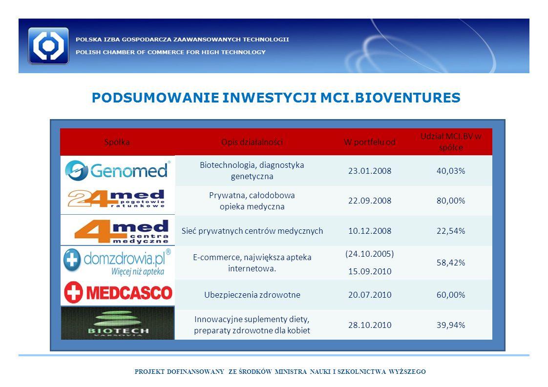 PROJEKT DOFINANSOWANY ZE ŚRODKÓW MINISTRA NAUKI I SZKOLNICTWA WYŻSZEGO PODSUMOWANIE INWESTYCJI MCI.BIOVENTURES SpółkaOpis działalnościW portfelu od Udział MCI.BV w spółce Biotechnologia, diagnostyka genetyczna 23.01.200840,03% Prywatna, całodobowa opieka medyczna 22.09.200880,00% Sieć prywatnych centrów medycznych10.12.200822,54% E-commerce, największa apteka internetowa.