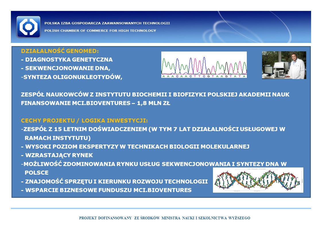 DZIAŁALNOŚĆ GENOMED: - DIAGNOSTYKA GENETYCZNA - SEKWENCJONOWANIE DNA, -SYNTEZA OLIGONUKLEOTYDÓW, ZESPÓŁ NAUKOWCÓW Z INSTYTUTU BIOCHEMII I BIOFIZYKI POLSKIEJ AKADEMII NAUK FINANSOWANIE MCI.BIOVENTURES – 1,8 MLN ZŁ CECHY PROJEKTU / LOGIKA INWESTYCJI: -ZESPÓŁ Z 15 LETNIM DOŚWIADCZENIEM (W TYM 7 LAT DZIAŁALNOŚCI USŁUGOWEJ W RAMACH INSTYTUTU) - WYSOKI POZIOM EKSPERTYZY W TECHNIKACH BIOLOGII MOLEKULARNEJ - WZRASTAJĄCY RYNEK -MOŻLIWOŚĆ ZDOMINOWANIA RYNKU USŁUG SEKWENCJONOWANIA I SYNTEZY DNA W POLSCE - ZNAJOMOŚĆ SPRZĘTU I KIERUNKU ROZWOJU TECHNOLOGII - WSPARCIE BIZNESOWE FUNDUSZU MCI.BIOVENTURES