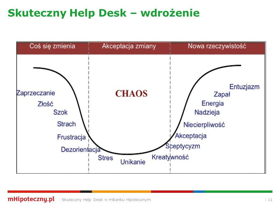 | 11 Skuteczny Help Desk – wdrożenie | Skuteczny Help Desk w mBanku Hipotecznym