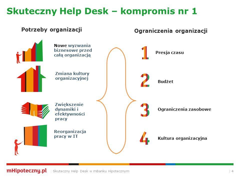 | 4 Skuteczny Help Desk – kompromis nr 1 | Skuteczny Help Desk w mBanku Hipotecznym Nowe wyzwania biznesowe przed całą organizacją Zmiana kultury organizacyjnej Reorganizacja pracy w IT Presja czasu Potrzeby organizacji Ograniczenia organizacji Zwiększenie dynamiki i efektywności pracy Budżet Ograniczenia zasobowe Kultura organizacyjna