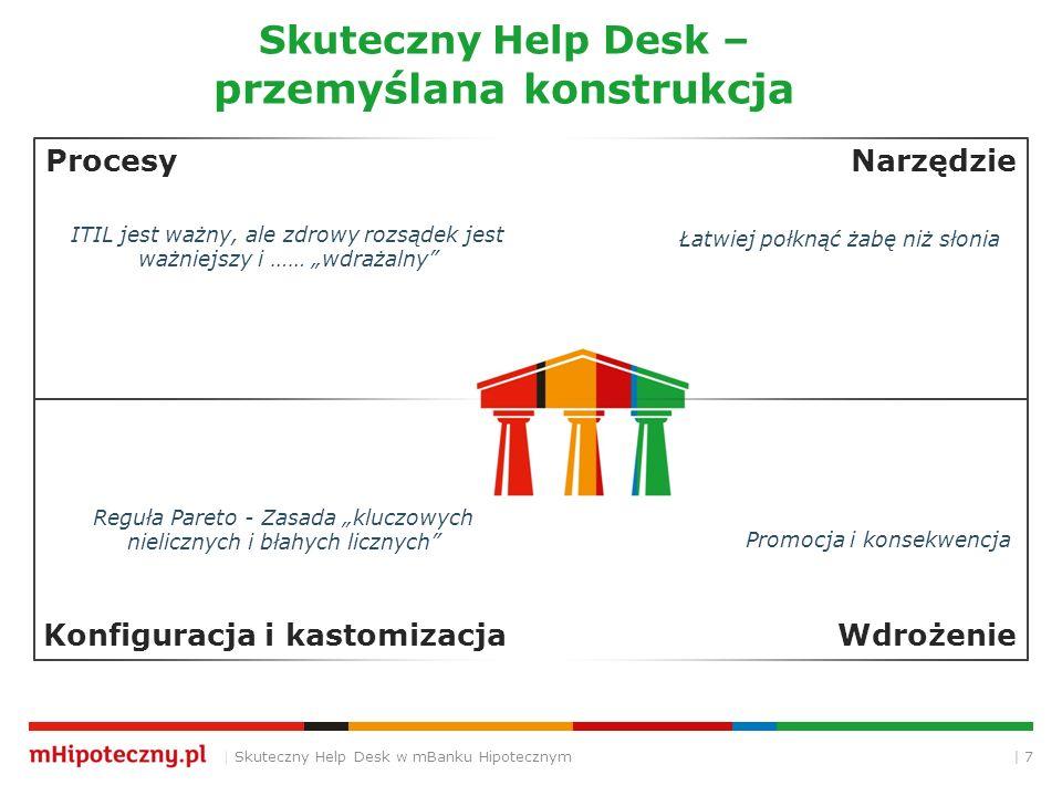 | 7 Skuteczny Help Desk – przemyślana konstrukcja | Skuteczny Help Desk w mBanku Hipotecznym Narzędzie Konfiguracja i kastomizacja Procesy Wdrożenie P