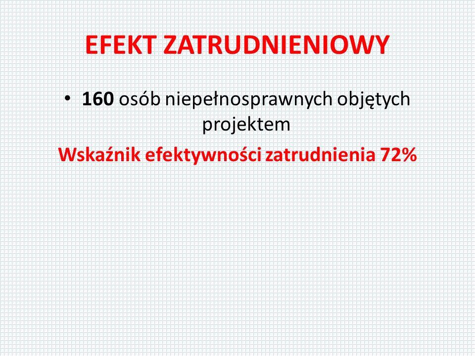 EFEKT ZATRUDNIENIOWY 160 osób niepełnosprawnych objętych projektem Wskaźnik efektywności zatrudnienia 72%