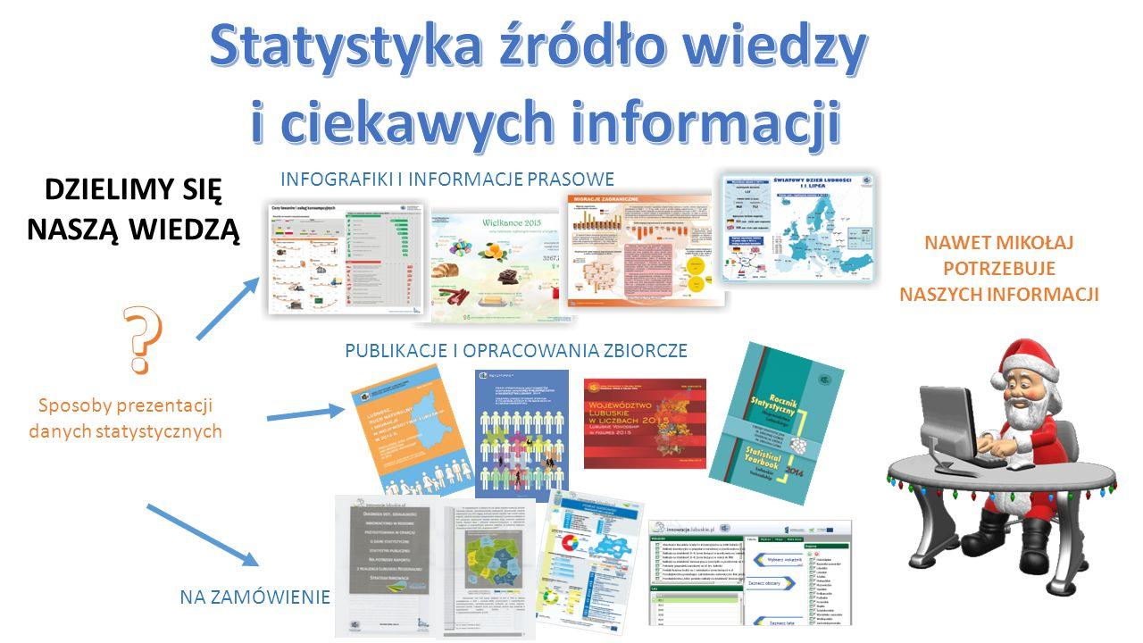 DZIELIMY SIĘ NASZĄ WIEDZĄ Sposoby prezentacji danych statystycznych INFOGRAFIKI I INFORMACJE PRASOWE NAWET MIKOŁAJ POTRZEBUJE NASZYCH INFORMACJI PUBLIKACJE I OPRACOWANIA ZBIORCZE NA ZAMÓWIENIE
