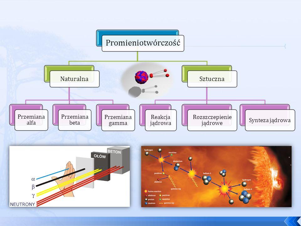Promieniotwórczość Naturalna Przemiana alfa Przemiana beta Przemiana gamma Sztuczna Reakcja jądrowa Rozszczepienie jądrowe Synteza jądrowa
