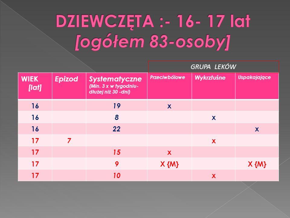 WIEK [lat] EpizodSystematyczne (Min. 3 x w tygodniu- dłużej niż 30 -dni) Przeciwbólowe Wykrztuśne Uspakajające 16 19 x 16 8 x 22 x 17 7 x 15 x 17 9 X