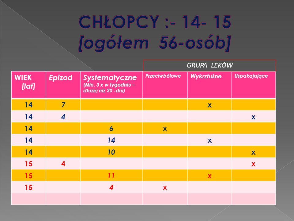 WIEK [lat] EpizodSystematyczne (Min. 3 x w tygodniu – dłużej niż 30 -dni) Przeciwbólowe Wykrztuśne Uspakajające 14 7 x 4 x 6 x x 10 x 154x 11 x 15 4 x