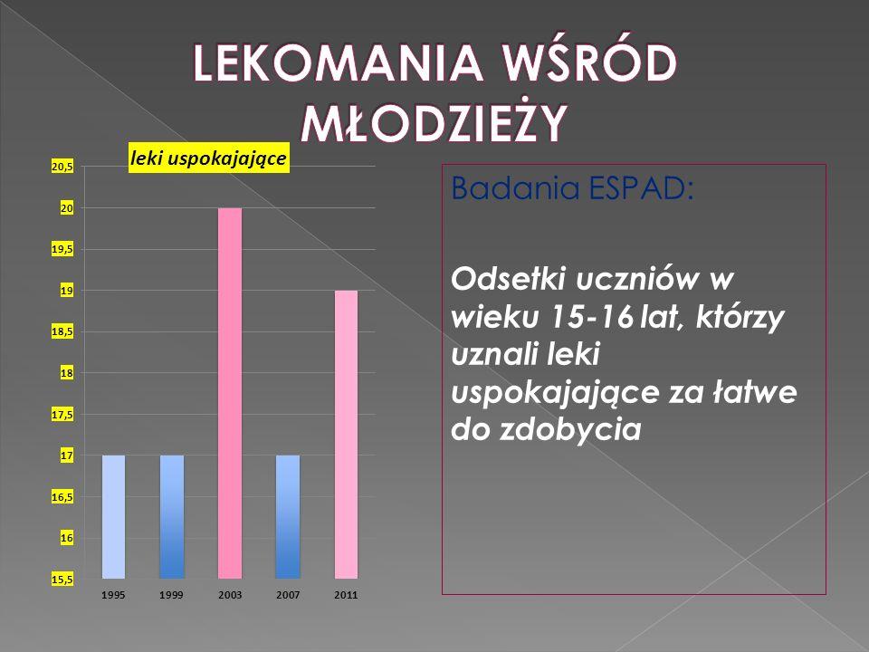 Badania ESPAD: Odsetki uczniów w wieku 15-16 lat, którzy uznali leki uspokajające za łatwe do zdobycia