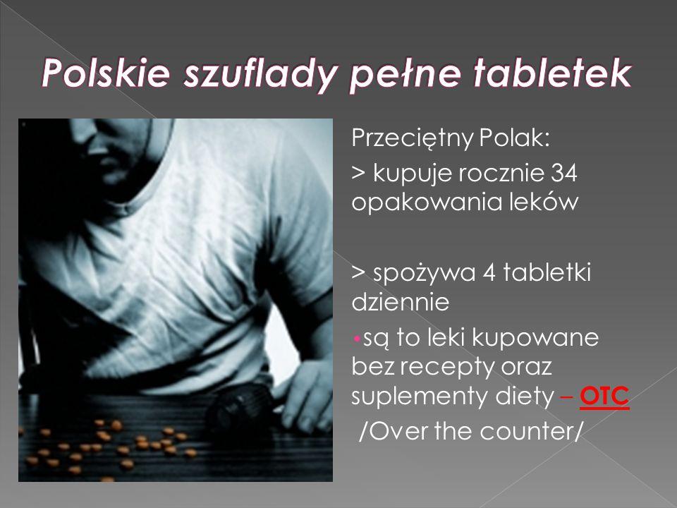 Przeciętny Polak: > kupuje rocznie 34 opakowania leków > spożywa 4 tabletki dziennie są to leki kupowane bez recepty oraz suplementy diety – OTC /Over