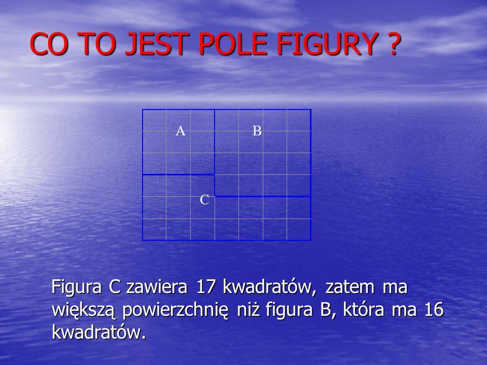 Figura C zawiera 17 kwadratów, zatem ma większą powierzchnię niż figura B, która ma 16 kwadratów.