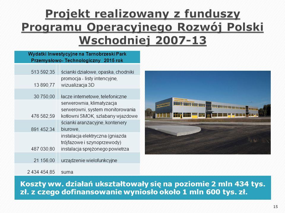 Koszty ww. działań ukształtowały się na poziomie 2 mln 434 tys. zł. z czego dofinansowanie wyniosło około 1 mln 600 tys. zł. Wydatki Inwestycyjne na T
