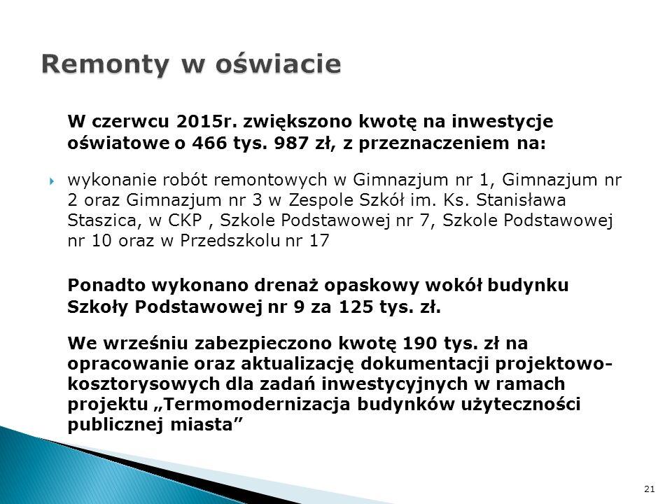 W czerwcu 2015r. zwiększono kwotę na inwestycje oświatowe o 466 tys. 987 zł, z przeznaczeniem na:  wykonanie robót remontowych w Gimnazjum nr 1, Gimn