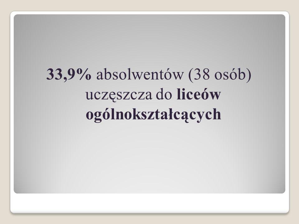 33,9% absolwentów (38 osób) uczęszcza do liceów ogólnokształcących