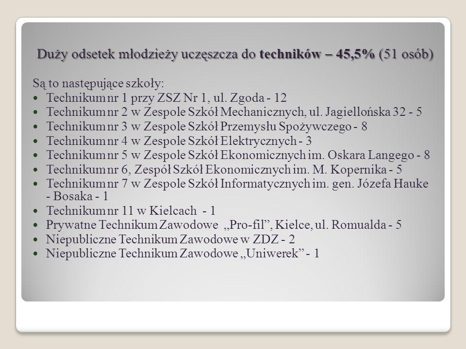 Do szkół zawodowych wybrało się 17,8% absolwentów (20 osób) Do szkół zawodowych wybrało się 17,8% absolwentów (20 osób) Największym zainteresowaniem cieszyły się dwie szkoły: Zasadnicza Szkoła Zawodowa Nr 2 mieszcząca się w Kielcach przy ul.