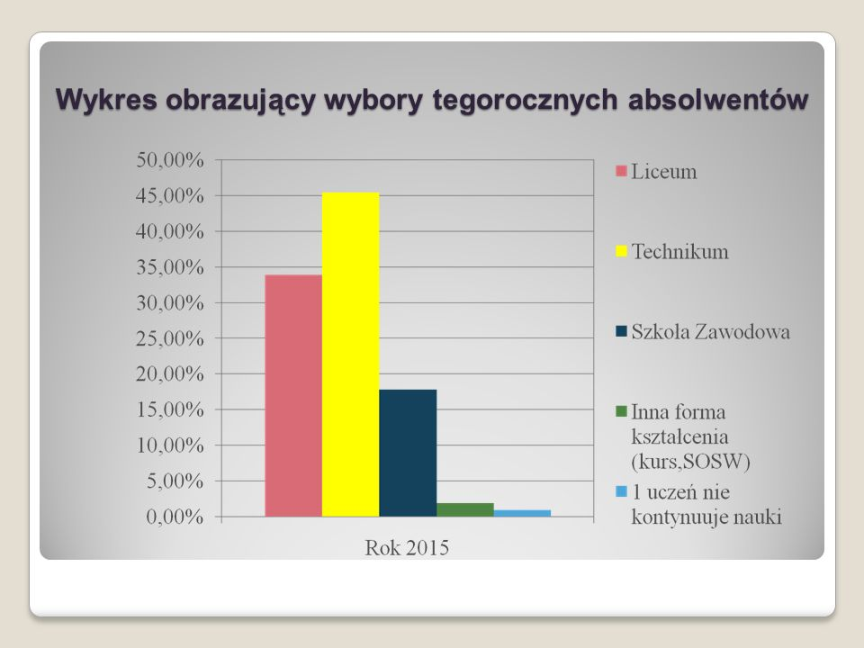 Wykres przedstawiający wybory absolwentów w latach 2010 - 2015