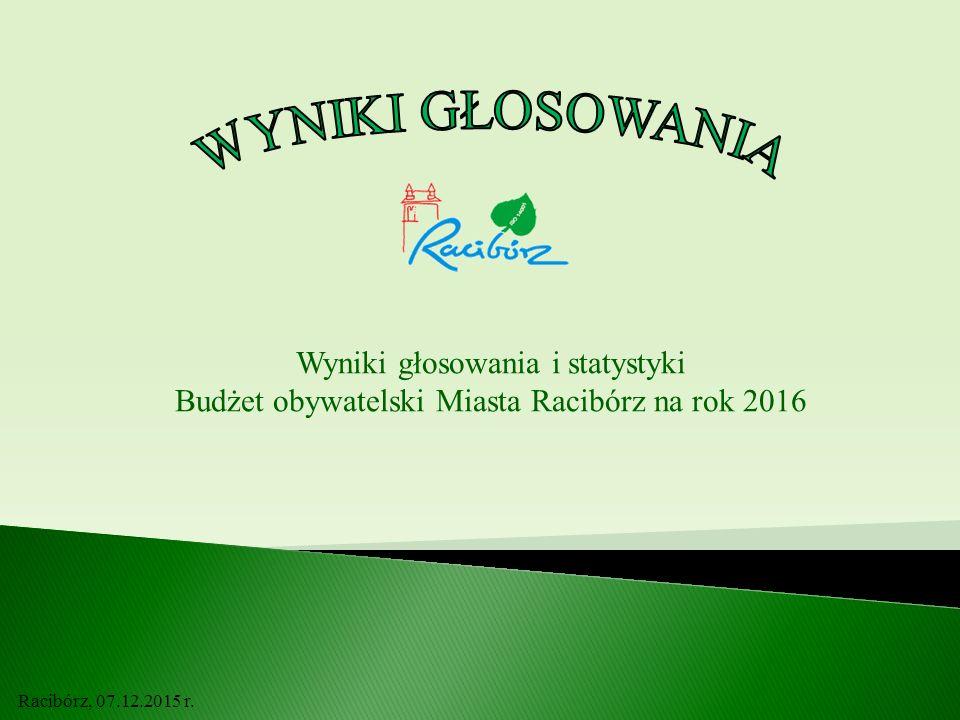Wyniki głosowania i statystyki Budżet obywatelski Miasta Racibórz na rok 2016 Racibórz, 07.12.2015 r.
