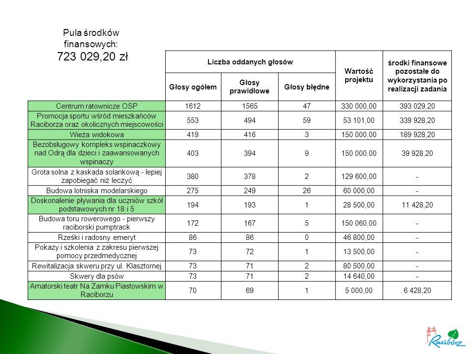 Liczba oddanych głosów Wartość projektu środki finansowe pozostałe do wykorzystania po realizacji zadania Głosy ogółem Głosy prawidłowe Głosy błędne Centrum ratownicze OSP1612156547330 000,00393 029,20 Promocja sportu wśród mieszkańców Raciborza oraz okolicznych miejscowości 5534945953 101,00339 928,20 Wieża widokowa4194163150 000,00189 928,20 Bezobsługowy kompleks wspinaczkowy nad Odrą dla dzieci i zaawansowanych wspinaczy 4033949150 000,0039 928,20 Grota solna z kaskada solankową - lepiej zapobiegać niż leczyć 3803782129 600,00- Budowa lotniska modelarskiego2752492660 000,00- Doskonalenie pływania dla uczniów szkół podstawowych nr 18 i 5 194193128 500,0011 428,20 Budowa toru rowerowego - pierwszy raciborski pumptrack 1721675150 060,00- Rześki i radosny emeryt86 046 800,00- Pokazy i szkolenia z zakresu pierwszej pomocy przedmedycznej 7372113 500,00- Rewitalizacja skweru przy ul.