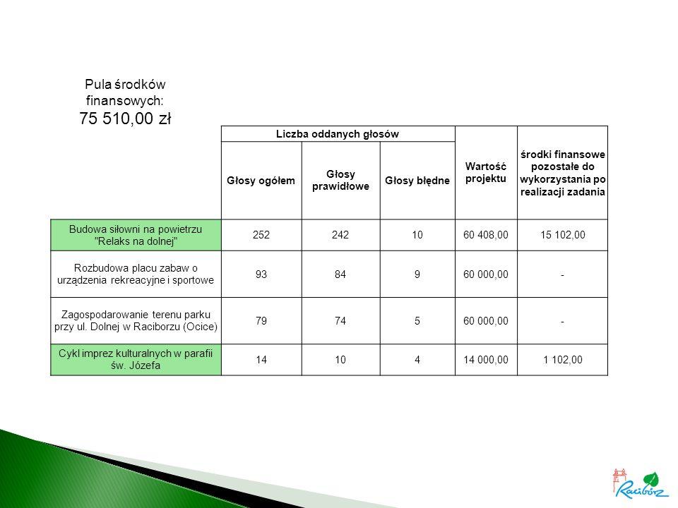 Liczba oddanych głosów Wartość projektu środki finansowe pozostałe do wykorzystania po realizacji zadania Głosy ogółem Głosy prawidłowe Głosy błędne Budowa siłowni na powietrzu Relaks na dolnej 2522421060 408,0015 102,00 Rozbudowa placu zabaw o urządzenia rekreacyjne i sportowe 9384960 000,00- Zagospodarowanie terenu parku przy ul.