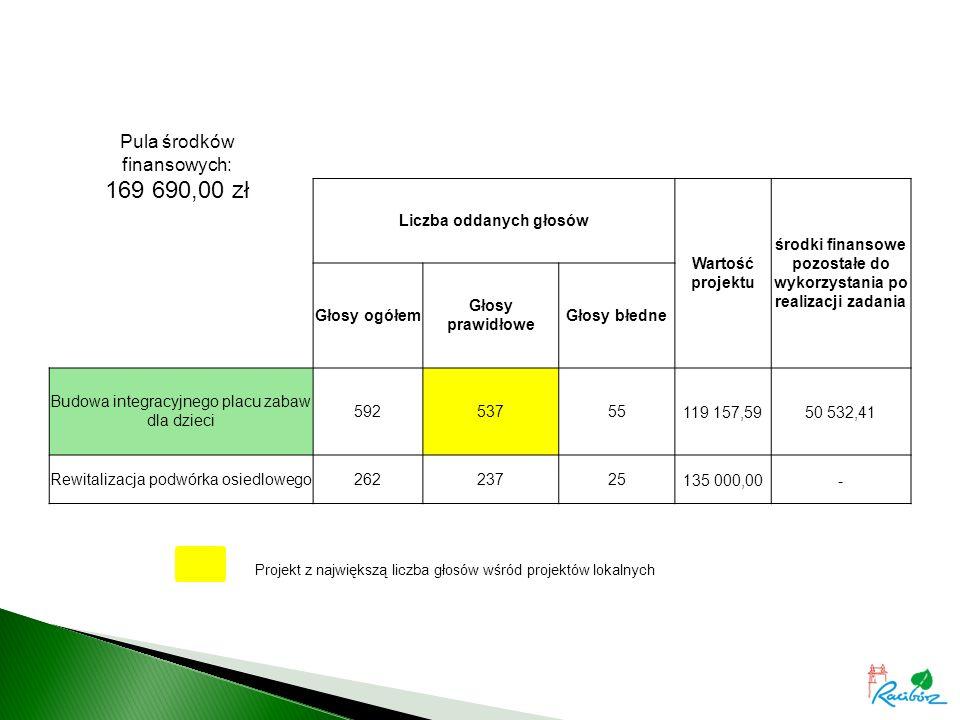Projekt z największą liczba głosów wśród projektów lokalnych Liczba oddanych głosów Wartość projektu środki finansowe pozostałe do wykorzystania po realizacji zadania Głosy ogółem Głosy prawidłowe Głosy błedne Budowa integracyjnego placu zabaw dla dzieci 59253755119 157,5950 532,41 Rewitalizacja podwórka osiedlowego26223725135 000,00- Pula środków finansowych: 169 690,00 zł