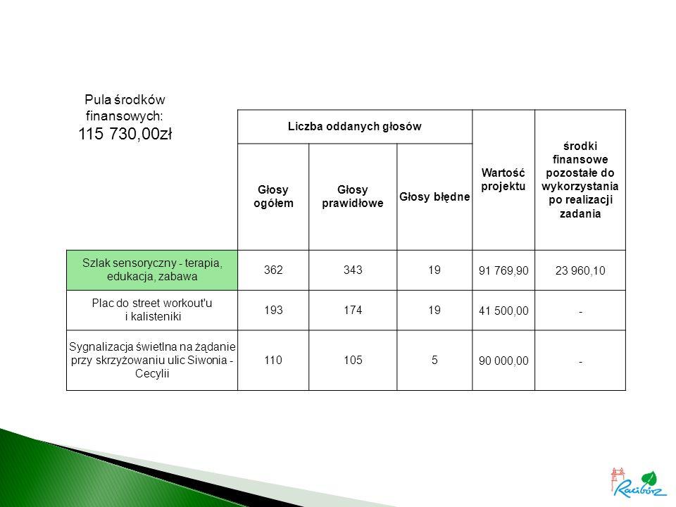 Liczba oddanych głosów Wartość projektu środki finansowe pozostałe do wykorzystania po realizacji zadania Głosy ogółem Głosy prawidłowe Głosy błędne Szlak sensoryczny - terapia, edukacja, zabawa 3623431991 769,9023 960,10 Plac do street workout u i kalisteniki 1931741941 500,00- Sygnalizacja świetlna na żądanie przy skrzyżowaniu ulic Siwonia - Cecylii 110105590 000,00- Pula środków finansowych: 115 730,00zł
