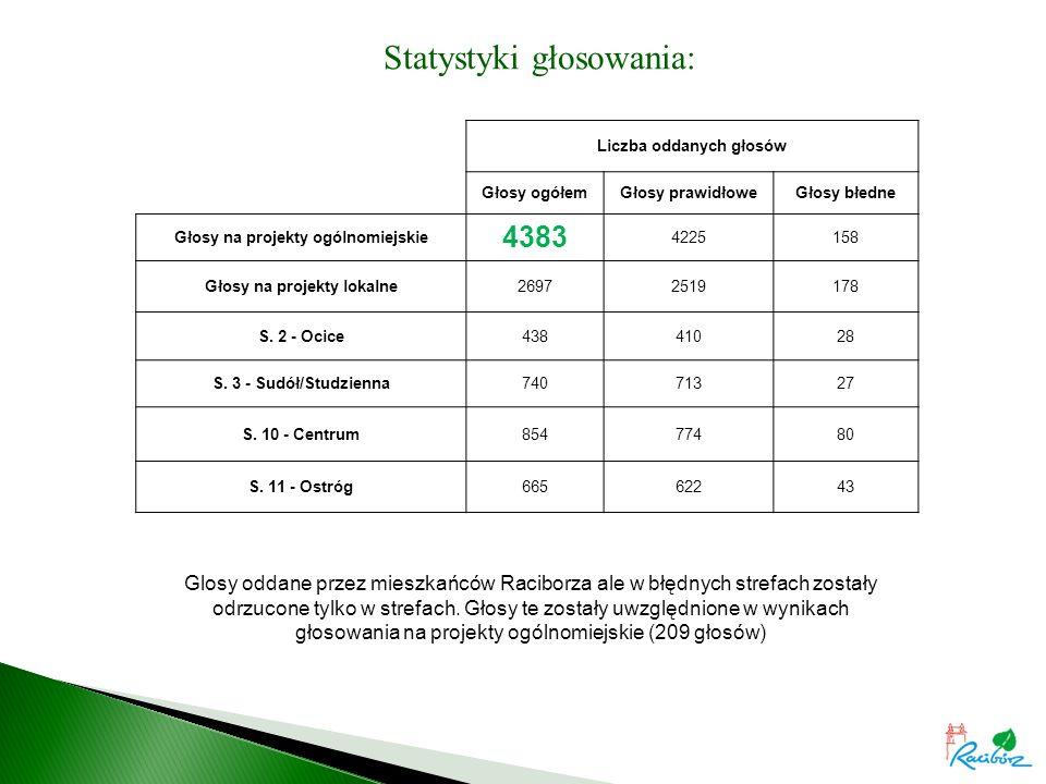 Statystyki głosowania: Liczba oddanych głosów Głosy ogółemGłosy prawidłoweGłosy błedne Głosy na projekty ogólnomiejskie 4383 4225158 Głosy na projekty lokalne26972519178 S.
