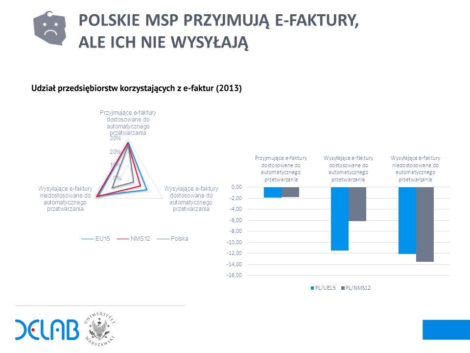 10 POLSKIE MSP PRZYJMUJĄ E-FAKTURY, ALE ICH NIE WYSYŁAJĄ