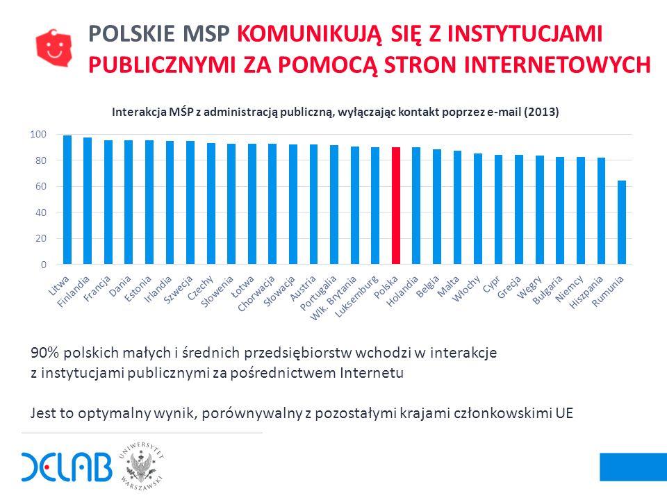 12 Interakcja MŚP z administracją publiczną, wyłączając kontakt poprzez e-mail (2013) 90% polskich małych i średnich przedsiębiorstw wchodzi w interak