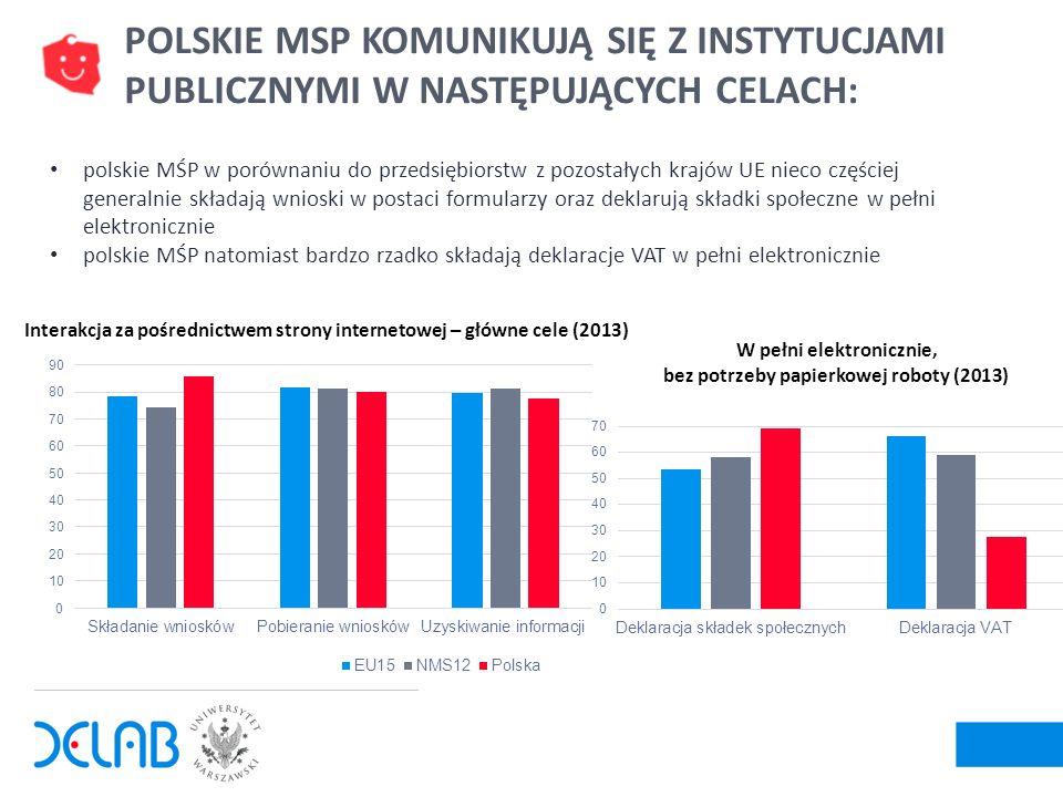 13 polskie MŚP w porównaniu do przedsiębiorstw z pozostałych krajów UE nieco częściej generalnie składają wnioski w postaci formularzy oraz deklarują
