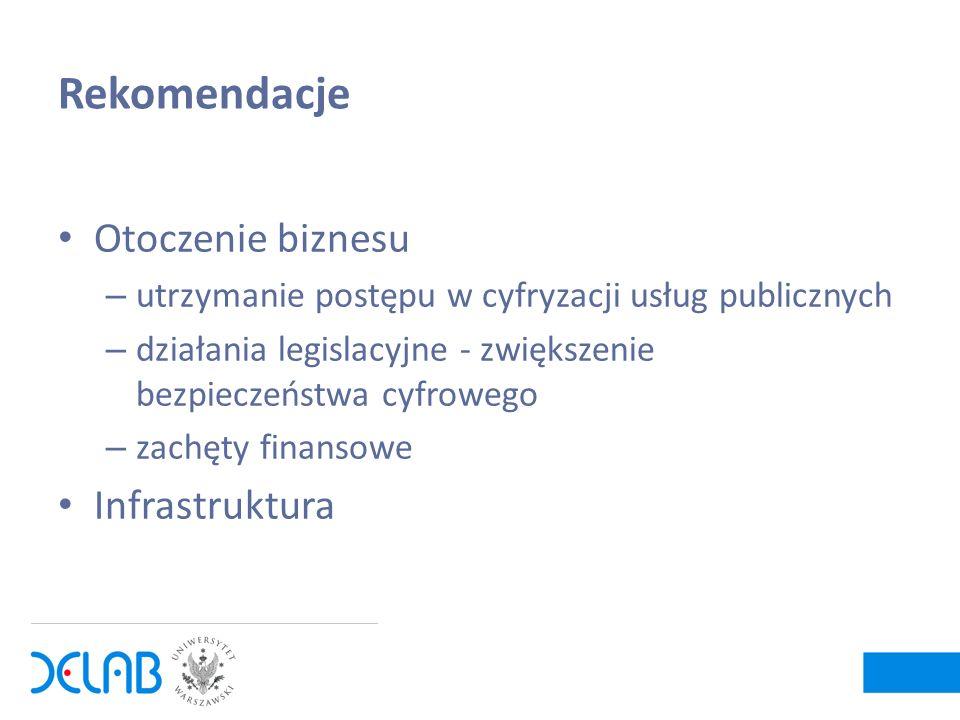 Rekomendacje Otoczenie biznesu – utrzymanie postępu w cyfryzacji usług publicznych – działania legislacyjne - zwiększenie bezpieczeństwa cyfrowego – z