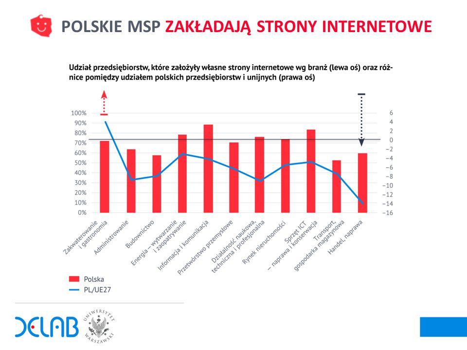 5 POLSKIE MSP ZAKŁADAJĄ STRONY INTERNETOWE