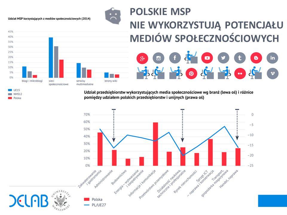 6 POLSKIE MSP NIE WYKORZYSTUJĄ POTENCJAŁU MEDIÓW SPOŁECZNOŚCIOWYCH