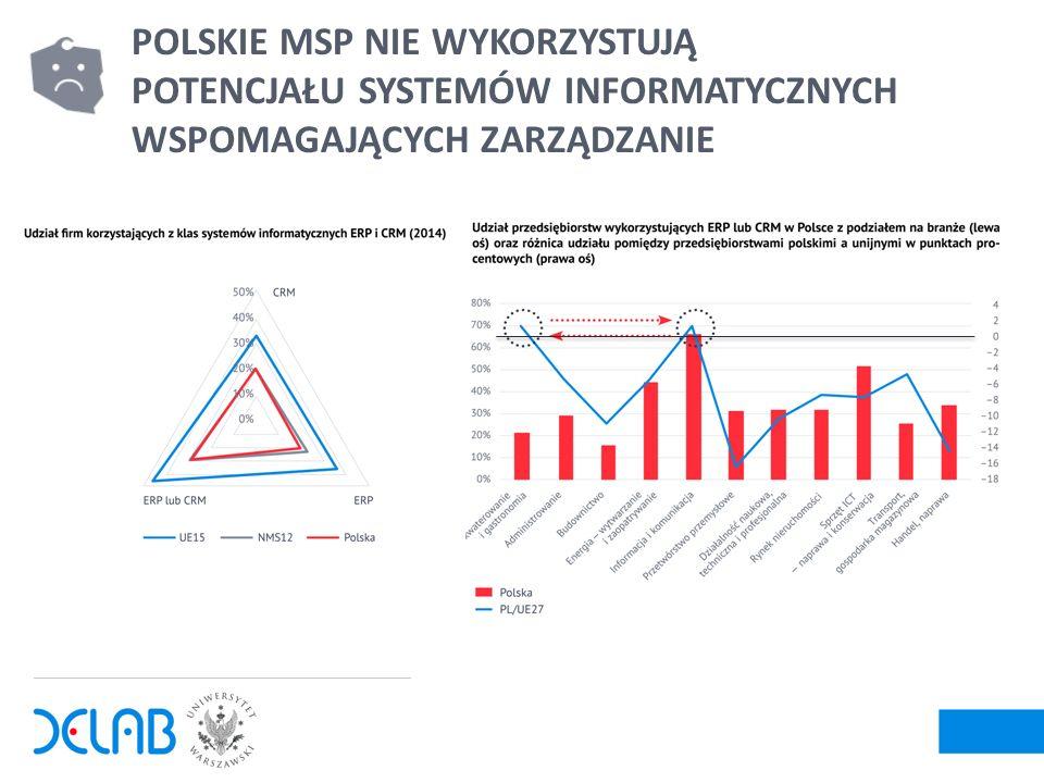 7 POLSKIE MSP NIE WYKORZYSTUJĄ POTENCJAŁU SYSTEMÓW INFORMATYCZNYCH WSPOMAGAJĄCYCH ZARZĄDZANIE