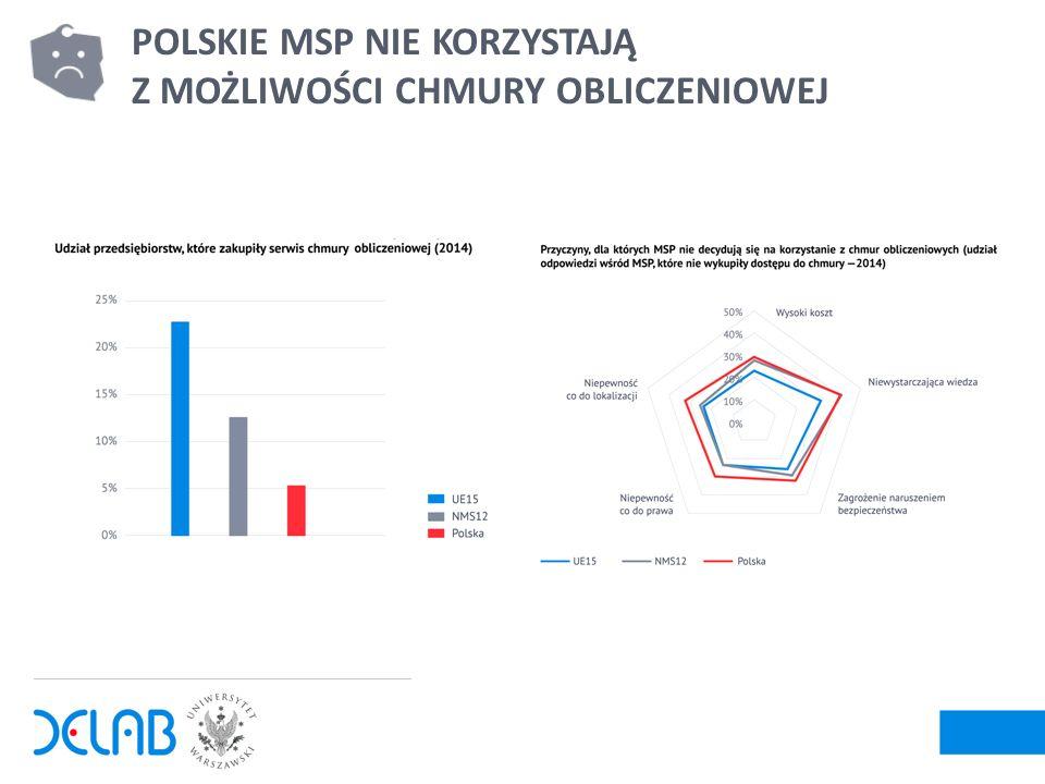 9 POLSKIE MSP W NIEWIELKIM STOPNIU ANGAŻUJĄ SIĘ W HANDEL ELEKTRONICZNY