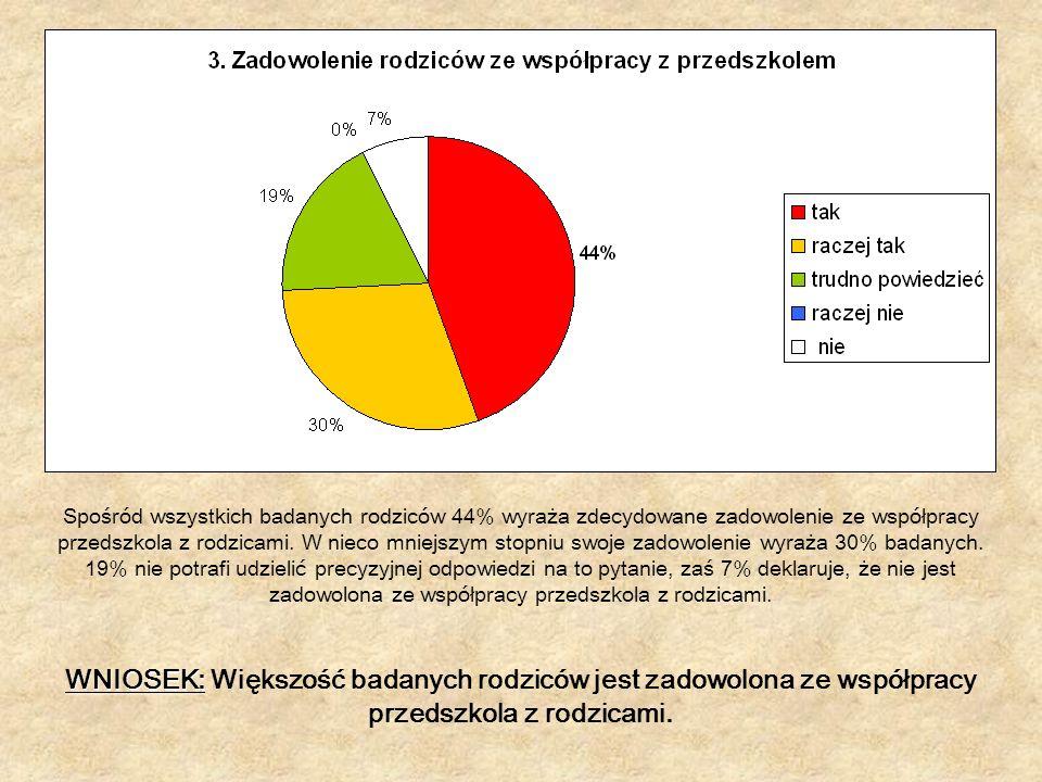 Spośród wszystkich badanych rodziców 44% wyraża zdecydowane zadowolenie ze współpracy przedszkola z rodzicami.