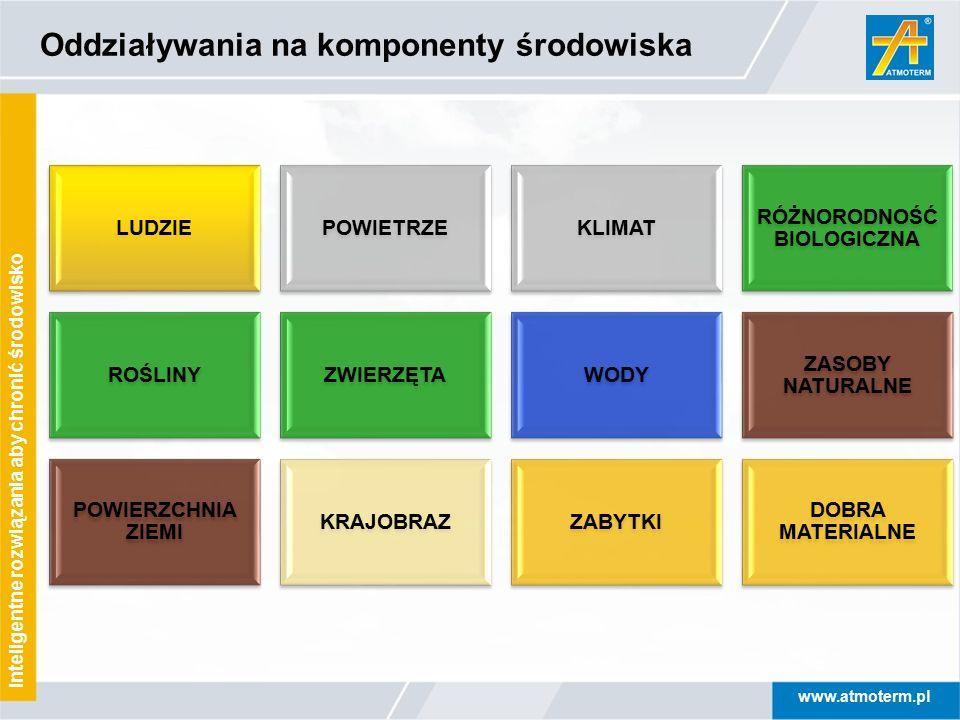 www.atmoterm.pl Inteligentne rozwiązania aby chronić środowisko LUDZIEPOWIETRZEKLIMAT RÓŻNORODNOŚĆ BIOLOGICZNA ROŚLINYZWIERZĘTAWODY ZASOBY NATURALNE P