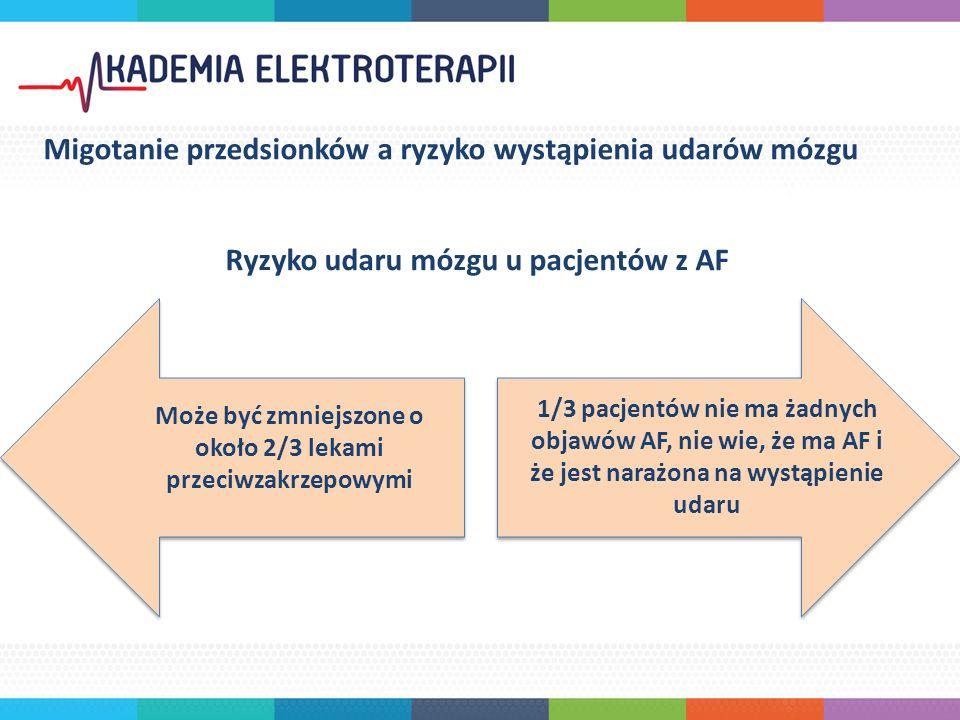 Ryzyko udaru mózgu u pacjentów z AF Migotanie przedsionków a ryzyko wystąpienia udarów mózgu Może być zmniejszone o około 2/3 lekami przeciwzakrzepowymi 1/3 pacjentów nie ma żadnych objawów AF, nie wie, że ma AF i że jest narażona na wystąpienie udaru