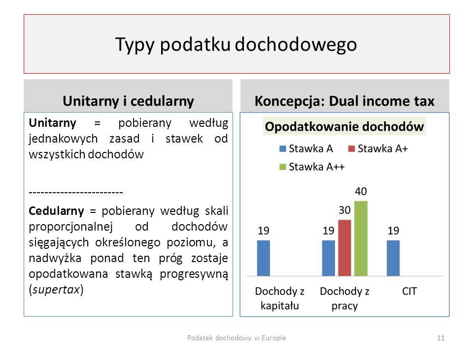 Typy podatku dochodowego Unitarny i cedularny Unitarny = pobierany według jednakowych zasad i stawek od wszystkich dochodów ------------------------ C