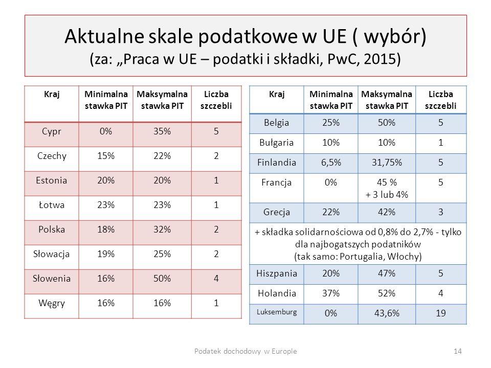 """Aktualne skale podatkowe w UE ( wybór) (za: """"Praca w UE – podatki i składki, PwC, 2015) KrajMinimalna stawka PIT Maksymalna stawka PIT Liczba szczebli"""