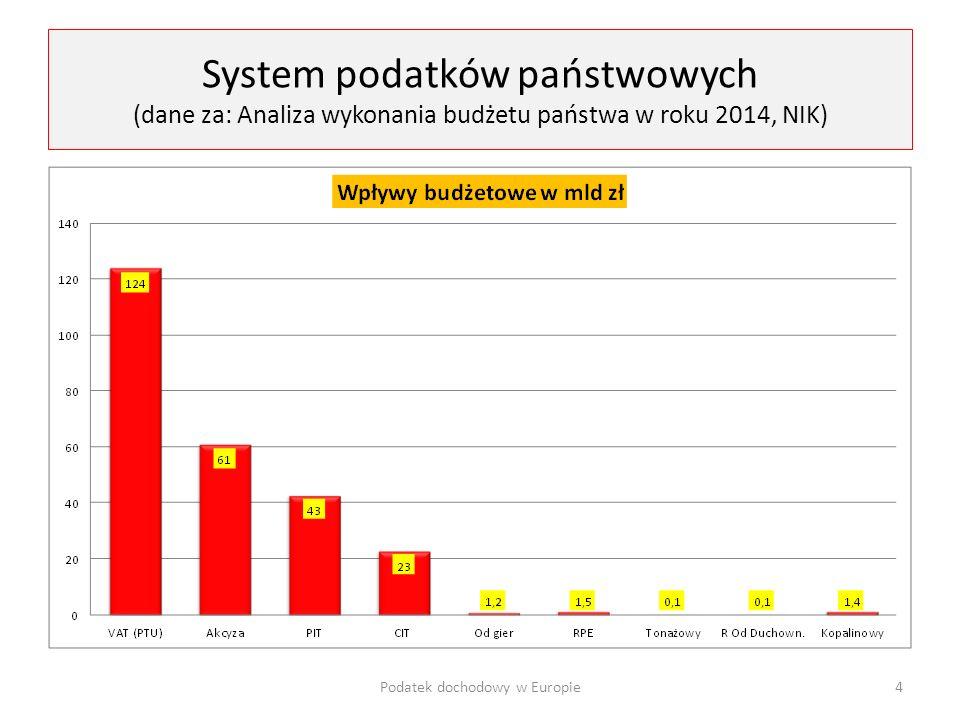 System podatków państwowych (dane za: Analiza wykonania budżetu państwa w roku 2014, NIK) Podatek dochodowy w Europie4